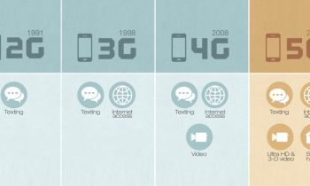5G Nedir ve Bu Teknoloji Hayatımızı Nasıl Değiştirecek